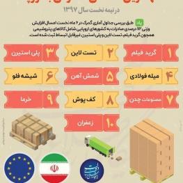 اینفوگرافیک:مهمترین کالاهای صادراتی به اروپا در نیمه نخست سال