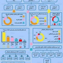 گیمرهای تهرانی به روایت آمار