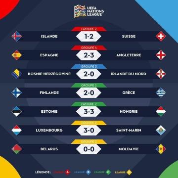 نتایج دیدارهای شب گذشته لیگ ملت های اروپا