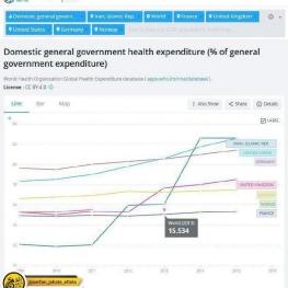 طبق آخرین آمارهای بانک جهانی هزینه بهداشت عمومی در ایران