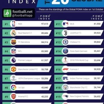 ۲۰ برند ورزشی برتر جهان از نگاه Powa Index تا ۱ اکتبر ۲۰۱۸