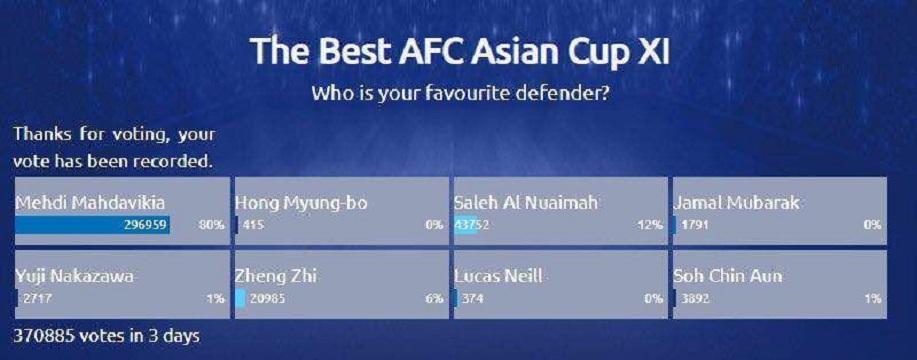 مهدویکیا در صدر بهترین مدافعان تاریخ جام ملتها