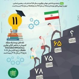 جهش ۱۰ پله ای ایران در رتبه بندی شاخص جهانی نوآوری