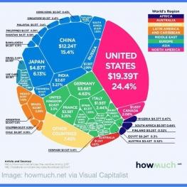 سهم هر کشور از کیک اقتصادی