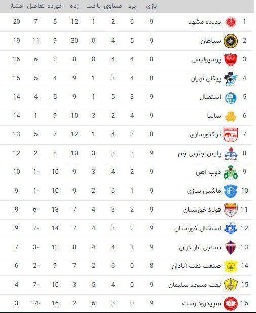 جدول لیگ برتر ایران در پایان بازی های امروز
