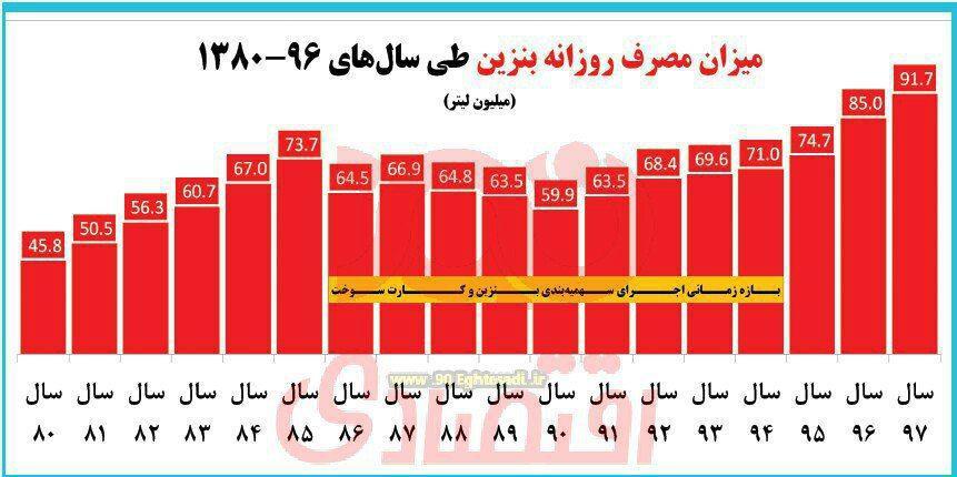 نمودار: افزایش مصرف بنزین با حذف کارت سوخت در سه سال گذشته