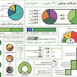 ایران ۲۴ میلیون و ۷۰۰ هزار کاربر بازیهای موبایلی داره