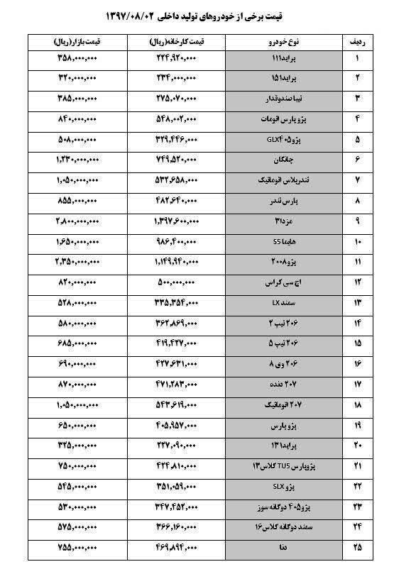 قیمت خودرو امروز ۱۳۹۷/۰۸/۰۲
