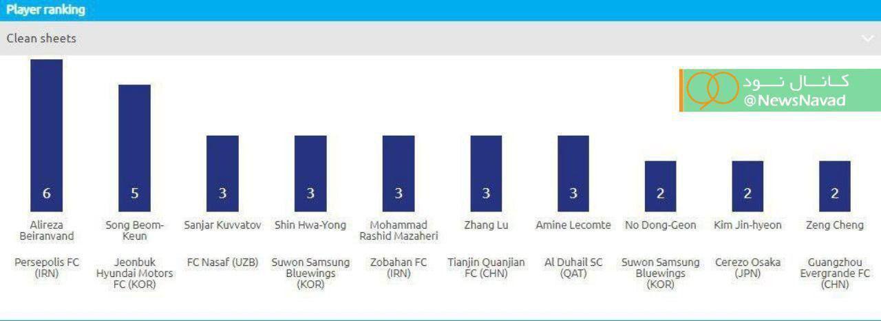 علیرضا بیرانوند در صدر برترین سنگربانان قاره کهن از این حیث قرار دارد