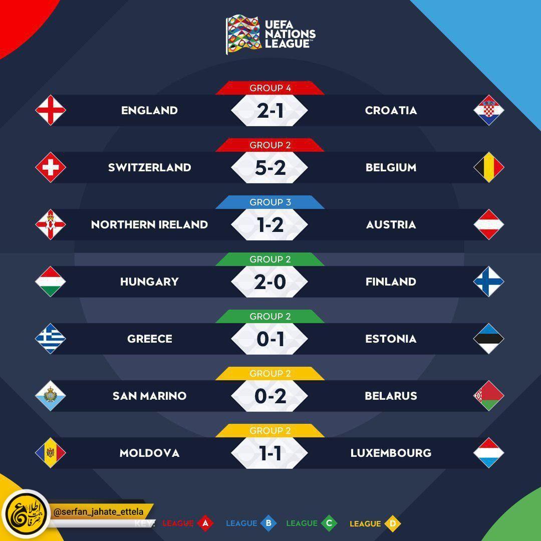 نتایج دیدار های دیشب لیگ ملتهای اروپا