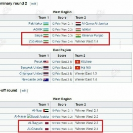 سهمیه ایران در لیگ قهرمانان فصل آینده ۲+۲ است