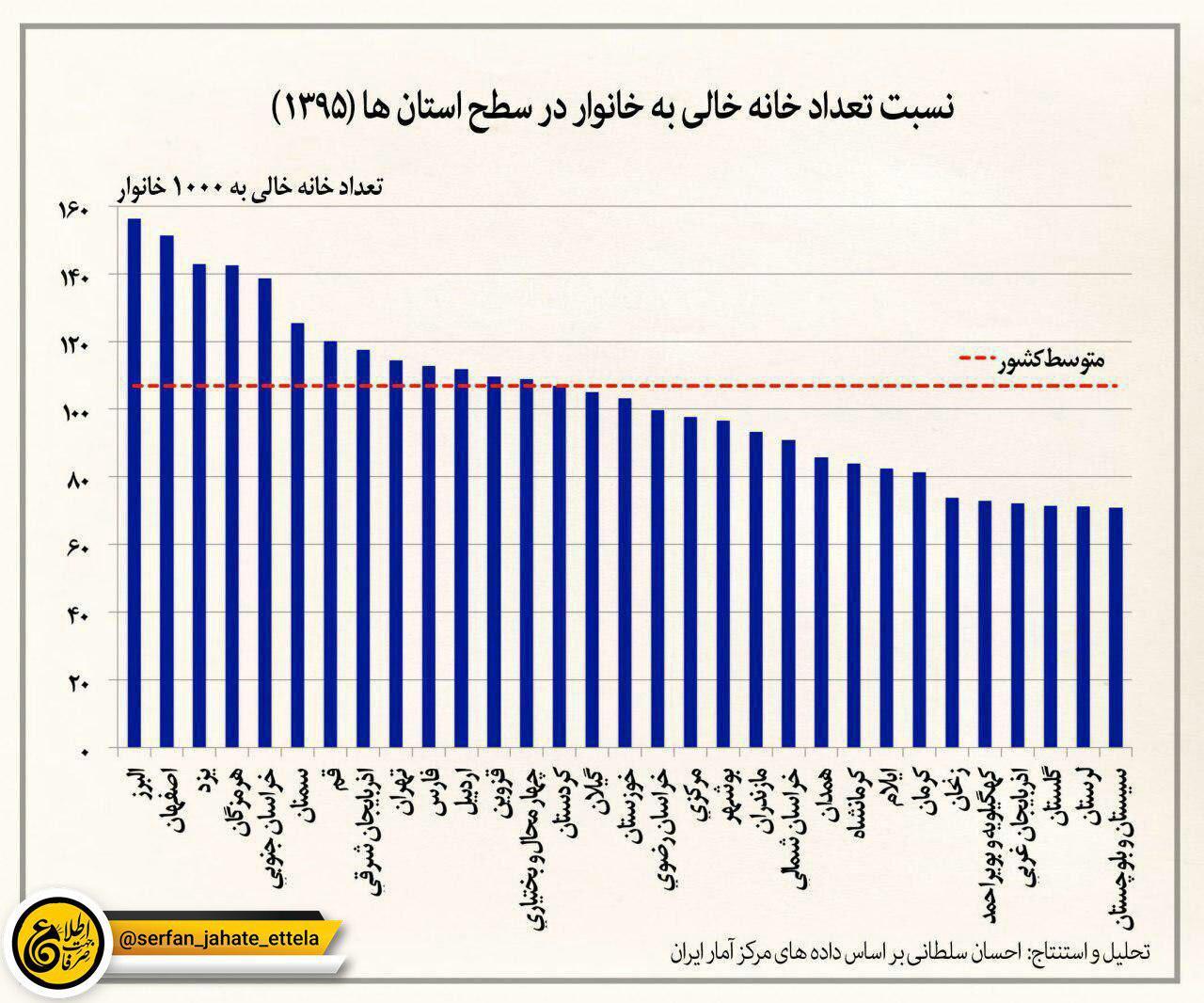 کدام استان خانه خالی بیشتری نسبت به خانوار دارد؟