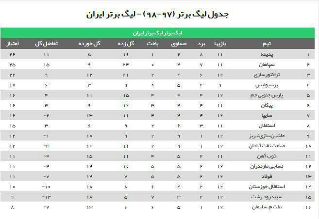 جدول لیگ برتر بعد از بازی امروز سایپا- ماشین سازی تبریز