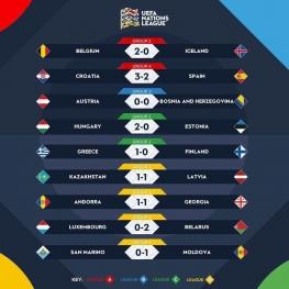 نتایج کامل دیدار های شب گذشته لیگ ملتهای اروپا