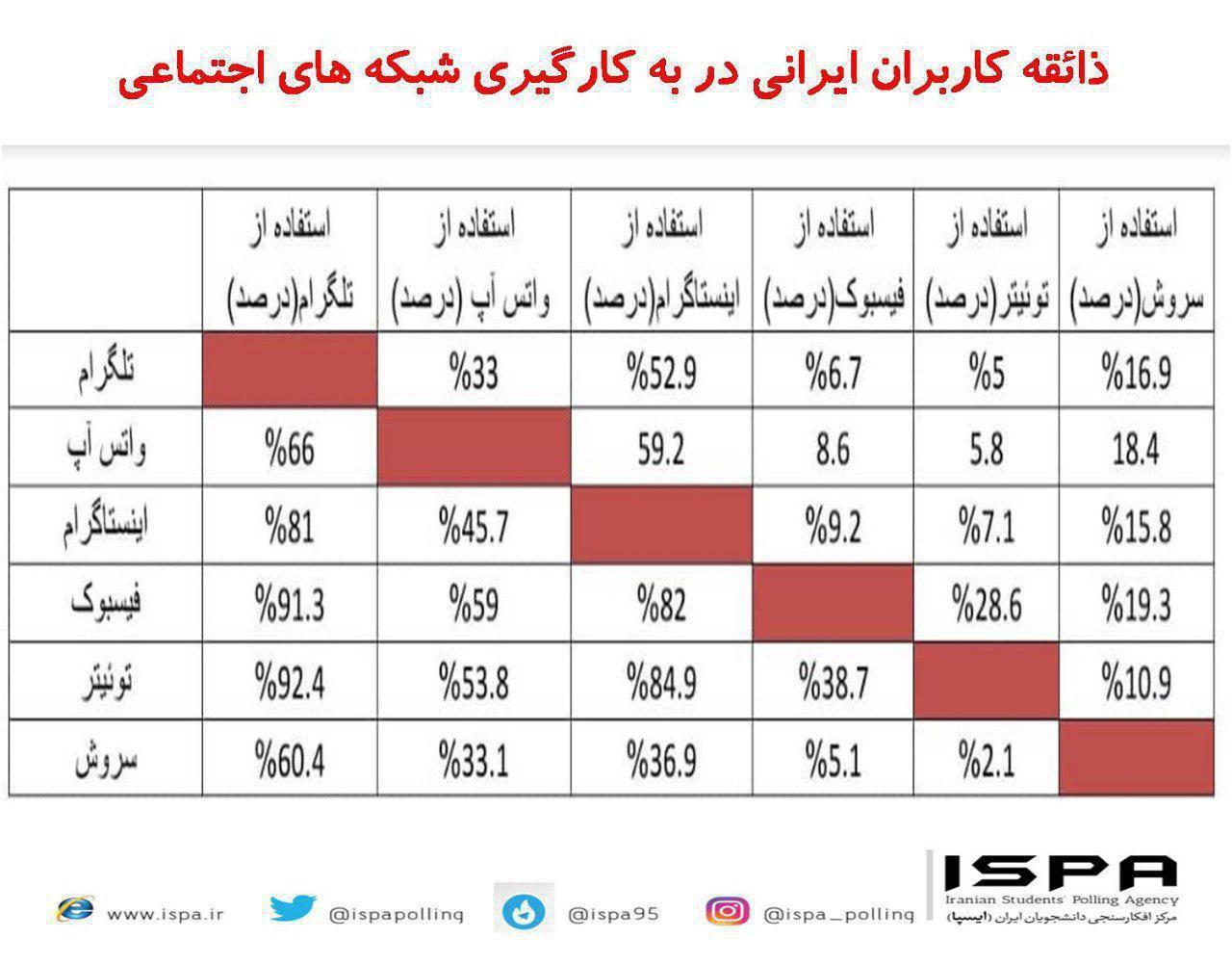 ایرانیها چگونه از شبکههای اجتماعی استفاده میکنند؟