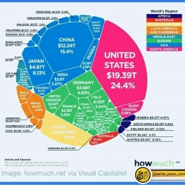 سهم کشورهای مختلف از اقتصاد جهان در سال ۲۰۱۷