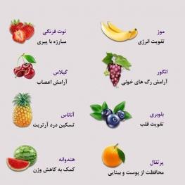 هر میوه به کدام قسمت بدن کمک میکند؟