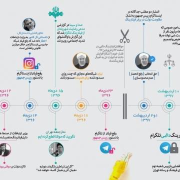 تایم لاین فیلترینگ تلگرام (فیلترینگ ۹۶ و ۹۷)