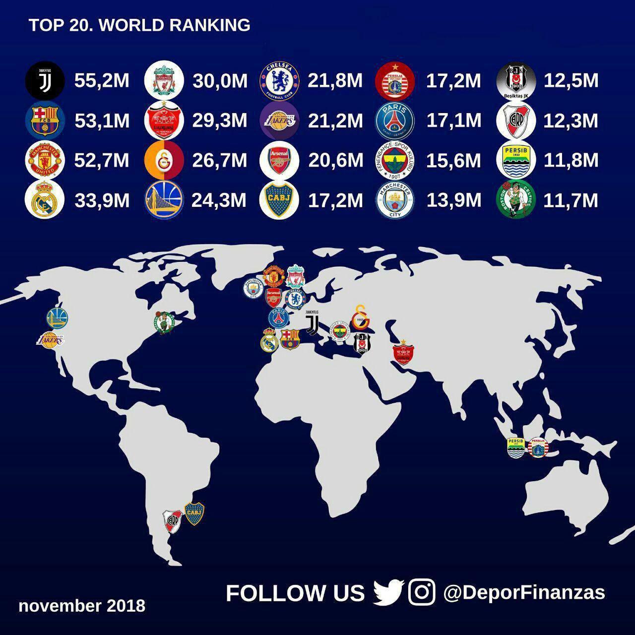 باشگاه پرسپولیس میان پرطرفدارترین تیمهای دنیا در فضای مجازی