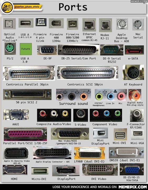 انواع پورت های کامپیوتر و اسامی آنها