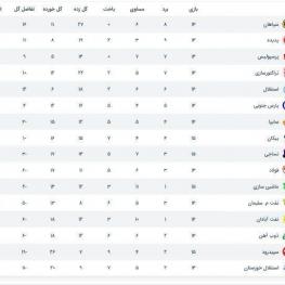 جدول لیگ برتر در پایان بازی پرسپولیس و سپاهان
