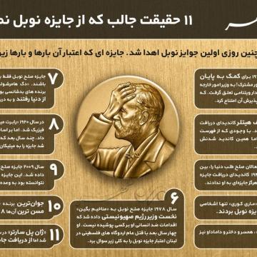 ۱۱ حقیقت جالبی که از جایزه نوبل نمیدانید