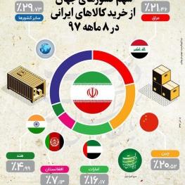 سهم کشورهای جهان از خرید کالاهای ایرانی در ۸ ماهه ۹۷
