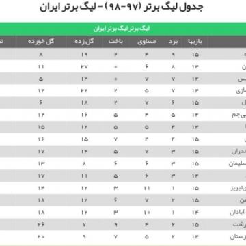 جدول ردهبندی لیگ برتر پس از پایان دیدار استقلال و پدیده