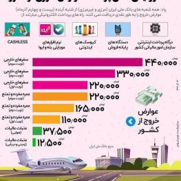 الکترونیکی شدن پرداخت عوارض خروج از کشور از ۲۴ آذرماه