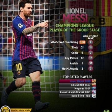 """لیونل مسی از نگاه """"هو اسکورد"""" به عنوان بهترین بازیکن مرحله گروهی این فصل لیگ قهرمانان اروپا انتخاب شد."""
