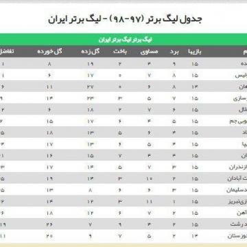 جدول رده بندی لیگ برتر فوتبال در دومین روز از هفته پانزدهم لیگ برتر