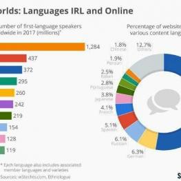 فارسی در میان ۱۰ زبان اول دنیا