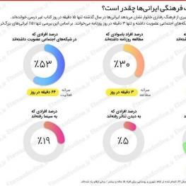 سرانه فعالیت و مصرف فرهنگی ایرانیها چقدر است؟