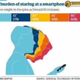 اگه گوشی موبایل مدام دستتونه، حتماً سرتون رو بالا بگیرین