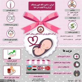 ایران،ذخیره گاه خون بندناف