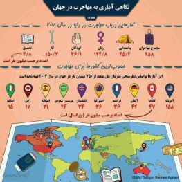 نگاهی به آمار مهاجرت در جهان/محبوب ترین کشورها برای مهاجرت