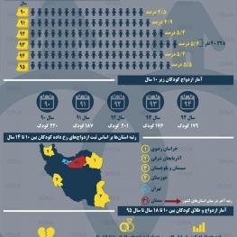 اینفوگرافی/آمار ازدواج کودکان در ایران