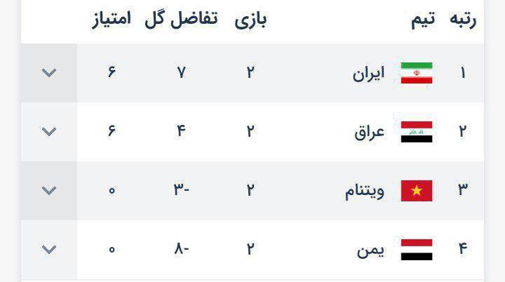 جدول گروه چهارم جام ملت های آسیا در پایان بازیهای دور دوم این گروه