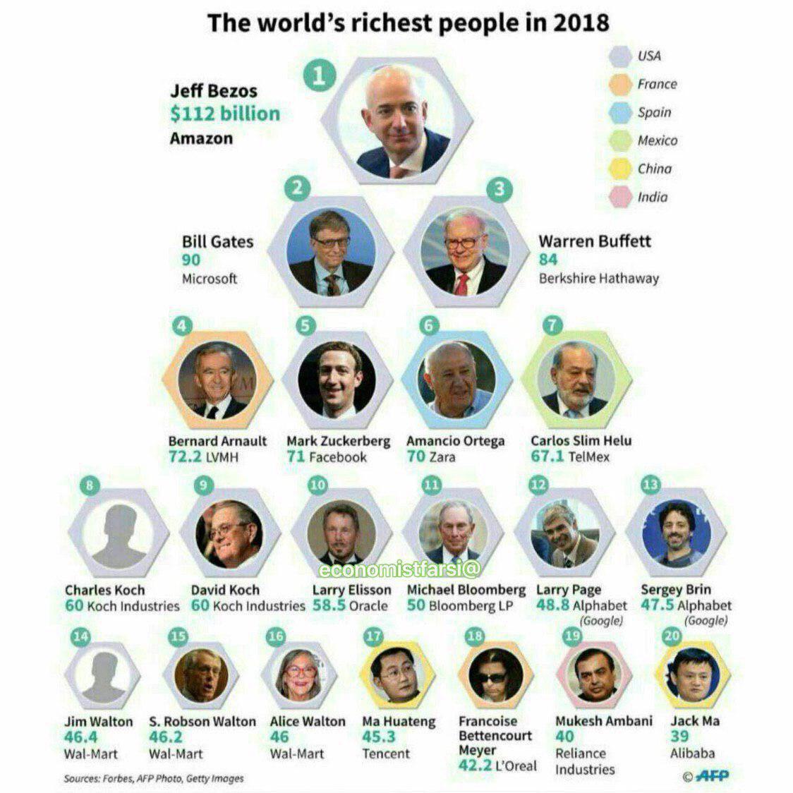 ثروتمندترین افراد جهان در سال ۲۰۱۸