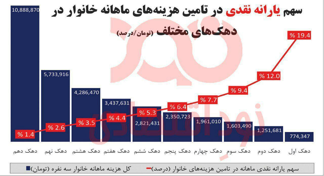 سهم یارانه نقدی ۴۵ هزار تومانی در هزینههای خانوارهای ایرانی!