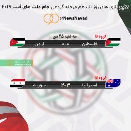نتایج بازی های روز یازدهم مرحله گروهی جام ملت های آسیا ۲۰۱۹