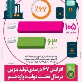 افزایش ۶۷ درصدی تولید بنزین در سال اول دولت دوازدهم