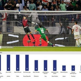 علیرضا بیرانوند به همراه سنگربانهای تیم ملی اردن