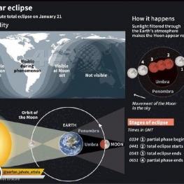 نقشه جهانی ماهگرفتگی ۶۲ دقیقهای ۲۰ و ۲۱ ژانویه