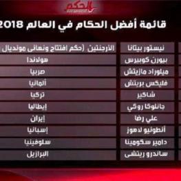 فغانی جزو ۱۰ داور برتر جهان در سال ۲۰۱۸