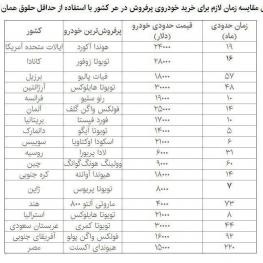 جدول مقایسه زمان لازم برای خرید خودروی پرفروش در هر کشور با استفاده از حداقل حقوق همان کشور