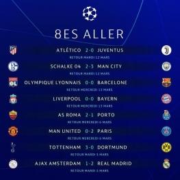 نتایج کامل دیدارهای دور رفت مرحله یک هشتم نهایی لیگ قهرمانان اروپا