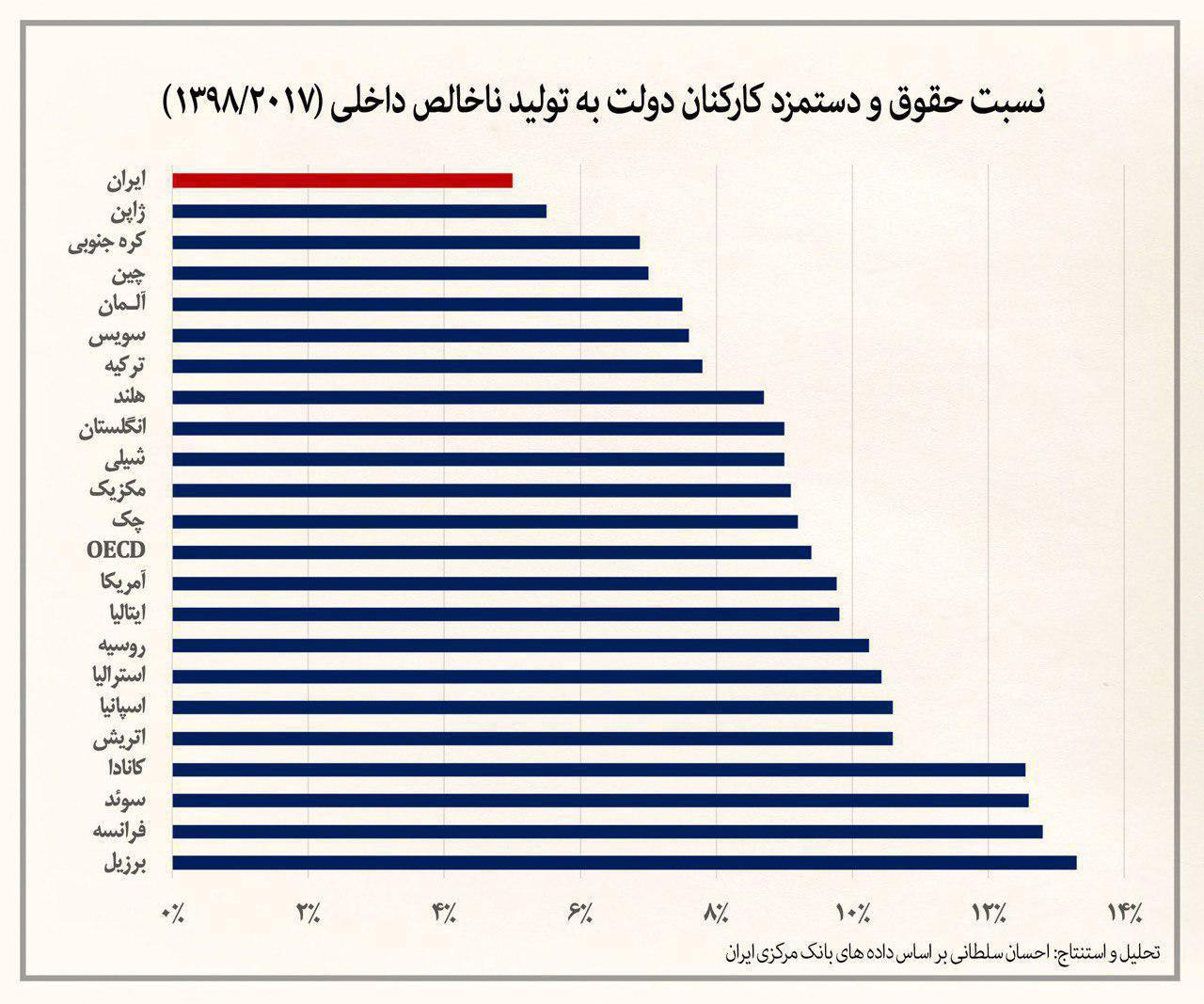 سقوط ارزش پول ملی، نسبت کل حقوق و دستمزد کارکنان دولت به تولید ناخالص داخلی
