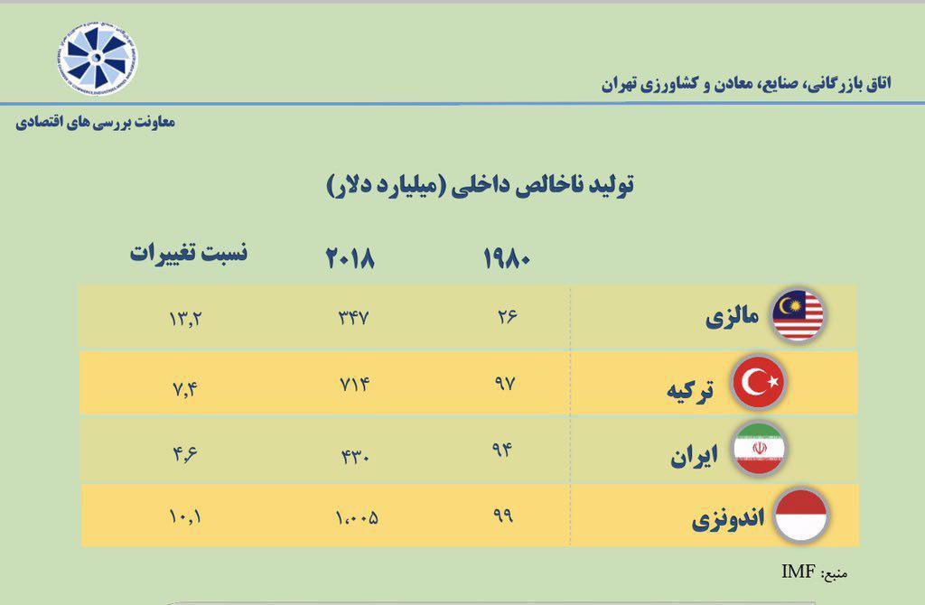 مقایسه تولید ناخالص داخلی کشورهای ایران، ترکیه، مالزی و اندونزی