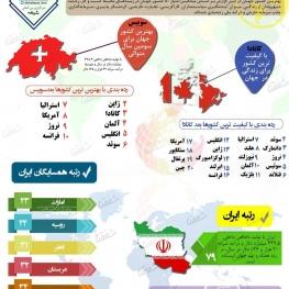 بهترین و با کیفیت ترین کشورها برای زندگی / ایران هفتاد و نهمین کشور، سوییس اول